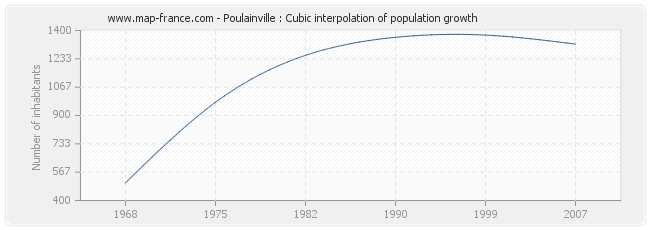 Poulainville : Cubic interpolation of population growth
