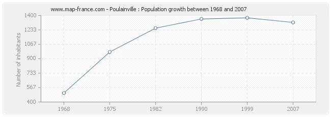 Population Poulainville