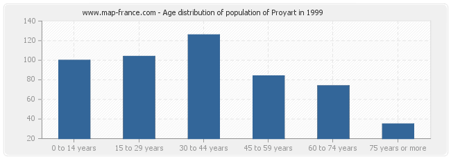 Age distribution of population of Proyart in 1999