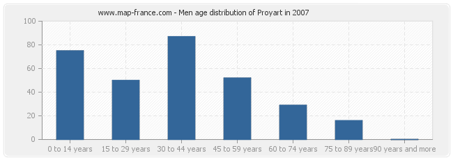 Men age distribution of Proyart in 2007
