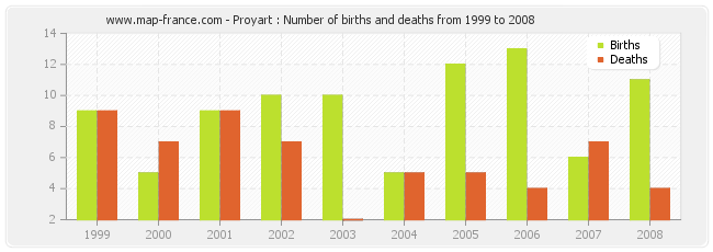 Proyart : Number of births and deaths from 1999 to 2008