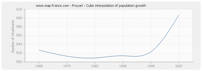 Proyart : Cubic interpolation of population growth