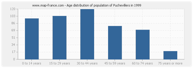 Age distribution of population of Puchevillers in 1999