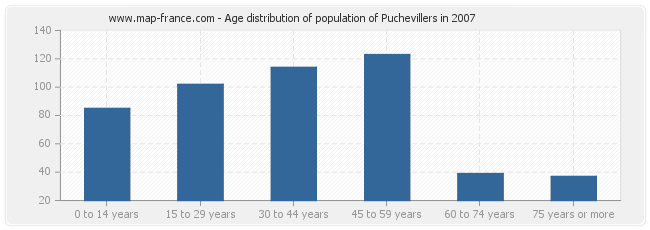 Age distribution of population of Puchevillers in 2007