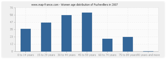 Women age distribution of Puchevillers in 2007