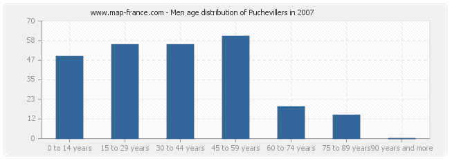 Men age distribution of Puchevillers in 2007