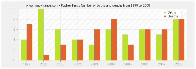 Puchevillers : Number of births and deaths from 1999 to 2008