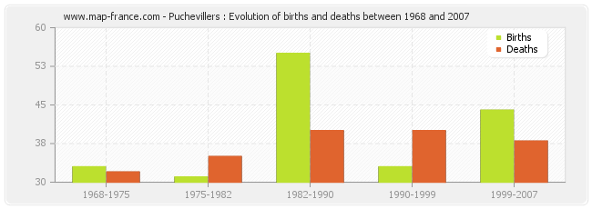 Puchevillers : Evolution of births and deaths between 1968 and 2007