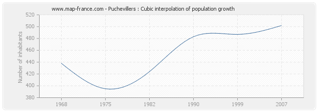 Puchevillers : Cubic interpolation of population growth
