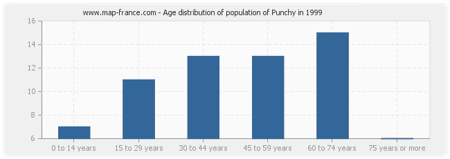 Age distribution of population of Punchy in 1999