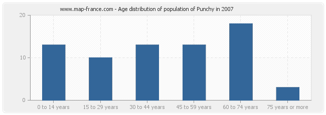 Age distribution of population of Punchy in 2007