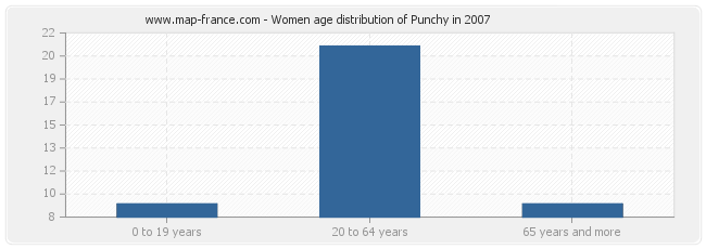 Women age distribution of Punchy in 2007