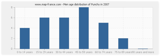 Men age distribution of Punchy in 2007