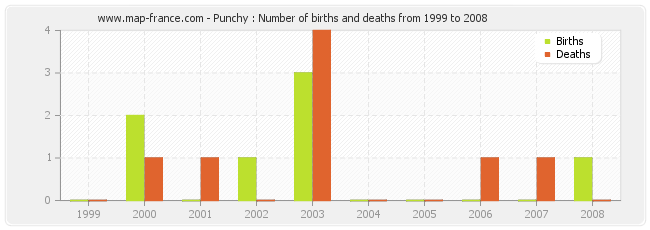 Punchy : Number of births and deaths from 1999 to 2008