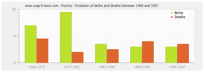 Punchy : Evolution of births and deaths between 1968 and 2007