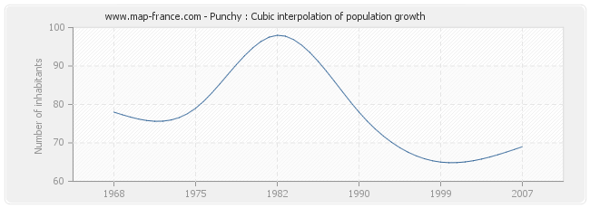 Punchy : Cubic interpolation of population growth
