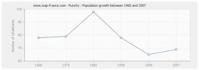 Population Punchy