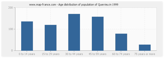 Age distribution of population of Querrieu in 1999