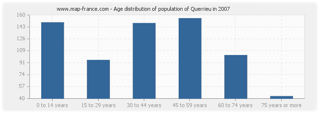 Age distribution of population of Querrieu in 2007