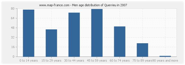 Men age distribution of Querrieu in 2007