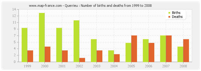 Querrieu : Number of births and deaths from 1999 to 2008
