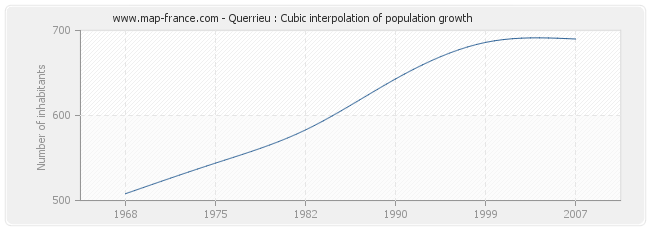 Querrieu : Cubic interpolation of population growth