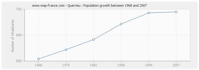 Population Querrieu
