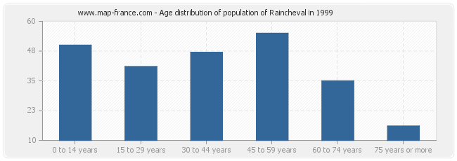 Age distribution of population of Raincheval in 1999