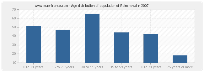 Age distribution of population of Raincheval in 2007