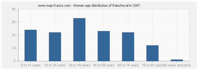 Women age distribution of Raincheval in 2007