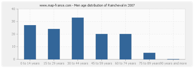 Men age distribution of Raincheval in 2007