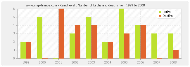 Raincheval : Number of births and deaths from 1999 to 2008