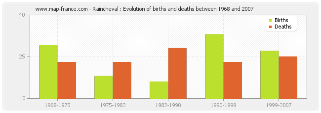 Raincheval : Evolution of births and deaths between 1968 and 2007