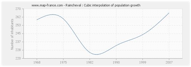 Raincheval : Cubic interpolation of population growth