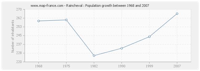 Population Raincheval