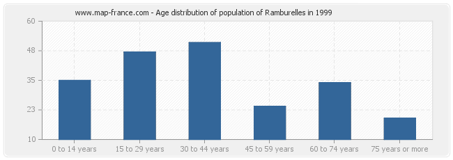 Age distribution of population of Ramburelles in 1999