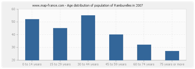 Age distribution of population of Ramburelles in 2007