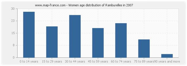 Women age distribution of Ramburelles in 2007