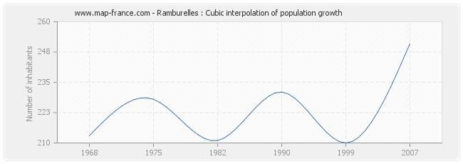 Ramburelles : Cubic interpolation of population growth