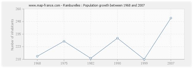 Population Ramburelles