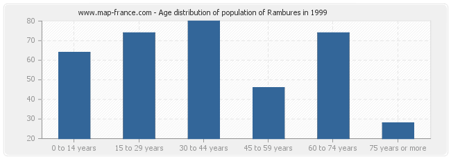 Age distribution of population of Rambures in 1999