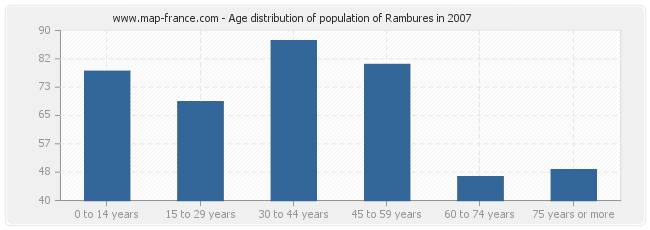 Age distribution of population of Rambures in 2007