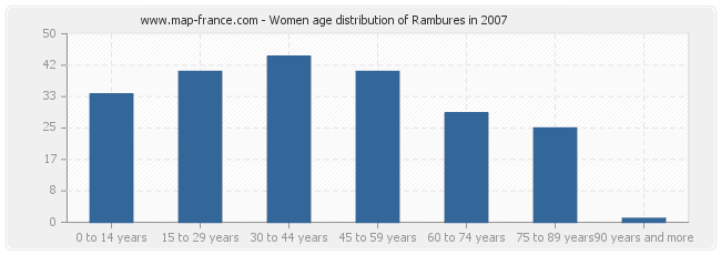 Women age distribution of Rambures in 2007