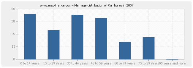 Men age distribution of Rambures in 2007