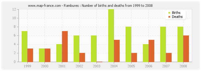 Rambures : Number of births and deaths from 1999 to 2008