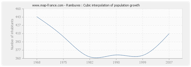 Rambures : Cubic interpolation of population growth