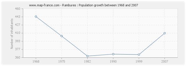 Population Rambures