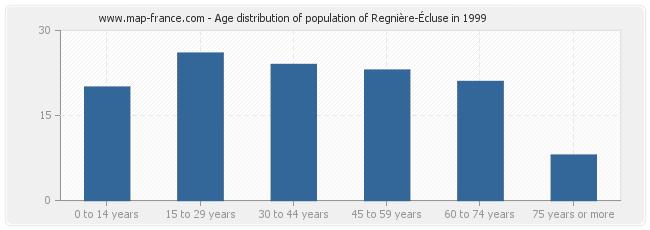Age distribution of population of Regnière-Écluse in 1999