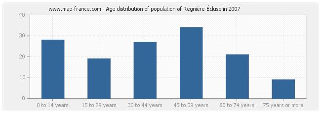 Age distribution of population of Regnière-Écluse in 2007