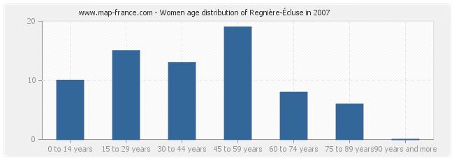 Women age distribution of Regnière-Écluse in 2007